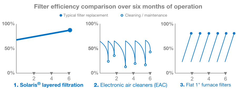 Filtration Efficiency graph6