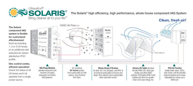 Solaris indoor air quality system components for HVAC