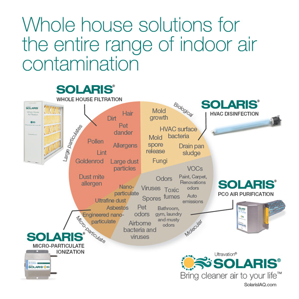 Each Solaris IAQ product focuses on a targeted segment of indoor air pollution