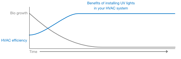 Benefits of UV lights in your HVAC system